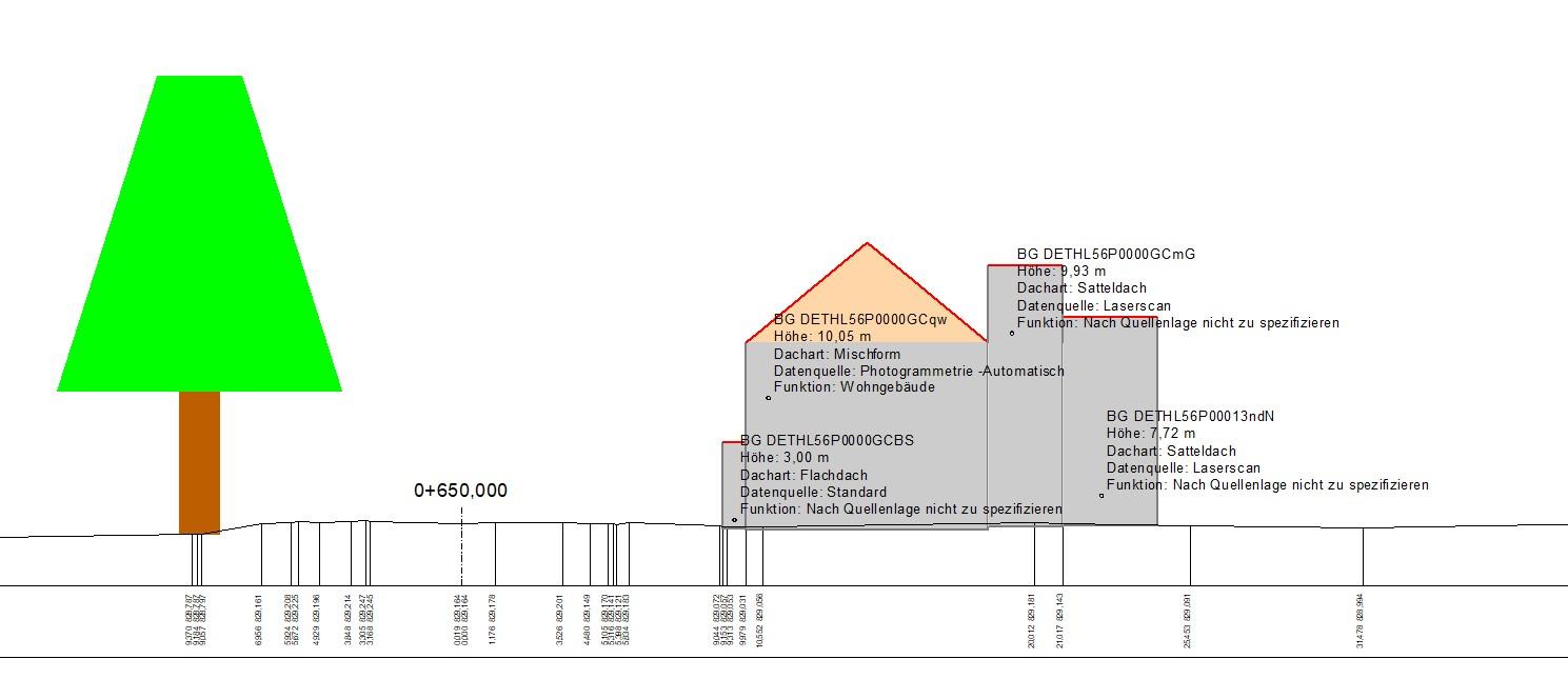 Abbildung 5:  Querprofilzeichnung mit Schnitt durch CityGML-Bauwerke und Beschriftung aus Nebenattributen